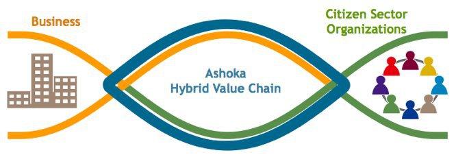 Ashoka chaîne de valeur hybride