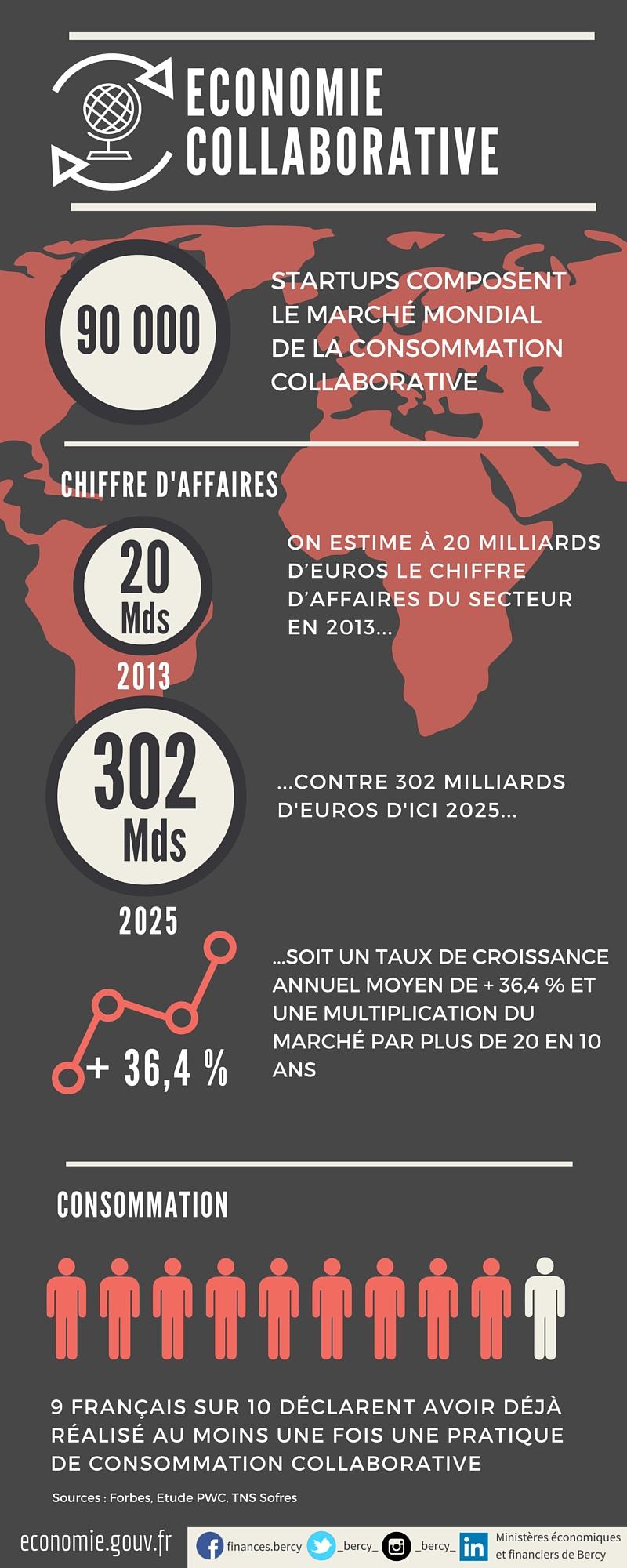 infographie des chiffres clés en économie collaborative