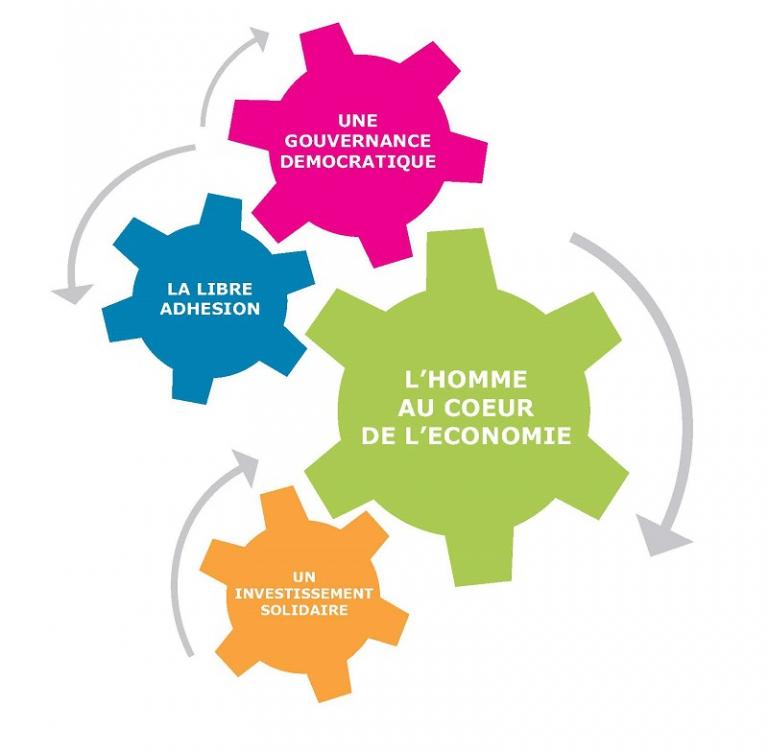Les grands principes fondateurs de l'Economie Sociale et Solidaire