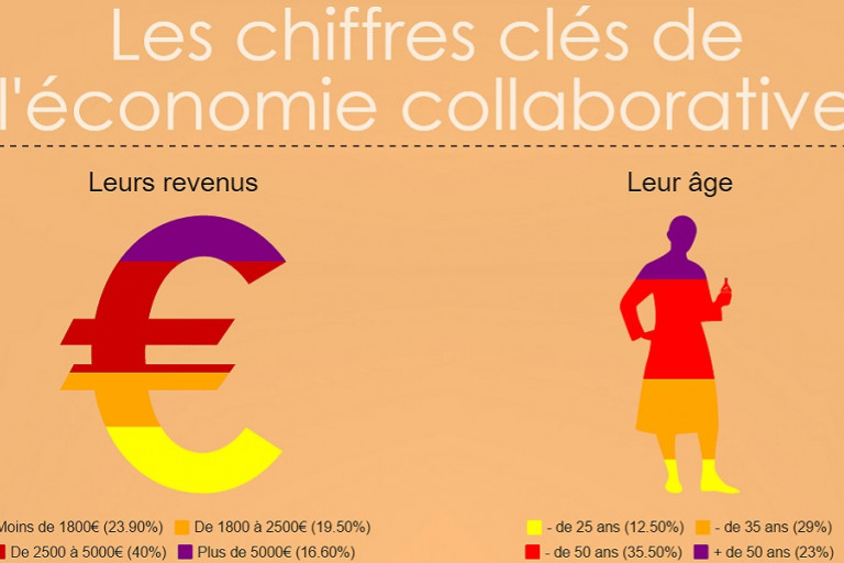 les personnes economie collaborative